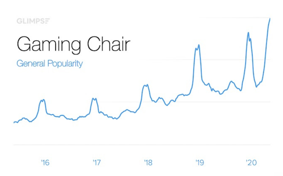Chart Showing Increased Demand For Gaming Chairs